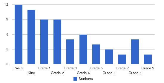 Christian Academy Of Madison Students by Grade