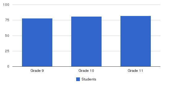 Don Bosco Cristo Rey High School Students by Grade