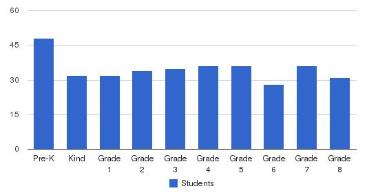 St Joachim School Students by Grade
