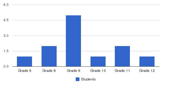 Beacon Scholastic Academy Students by Grade