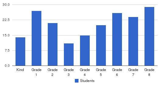 St. Joan Of Arc School Students by Grade