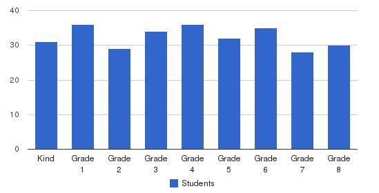 St John Eudes School Students by Grade