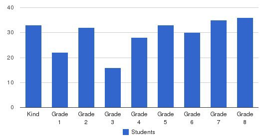 St. John The Baptist Students by Grade
