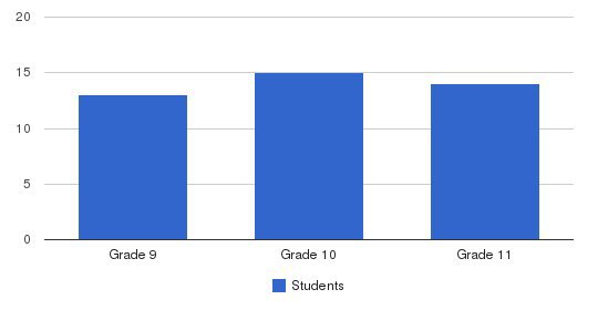 Reenas Bais Yaakov Students by Grade
