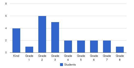 Vineland Regional Adventist School Students by Grade