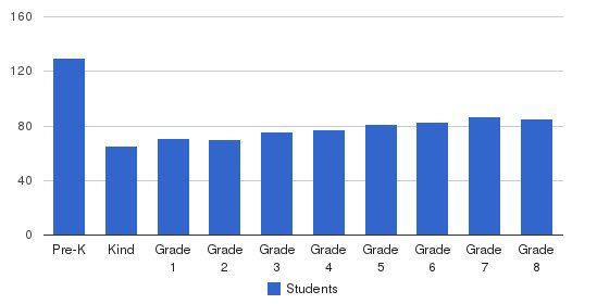St. Johns Lutheran School Students by Grade