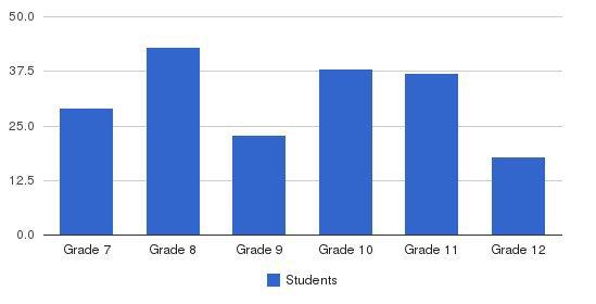 Lawrence School-Upper School Campus Students by Grade