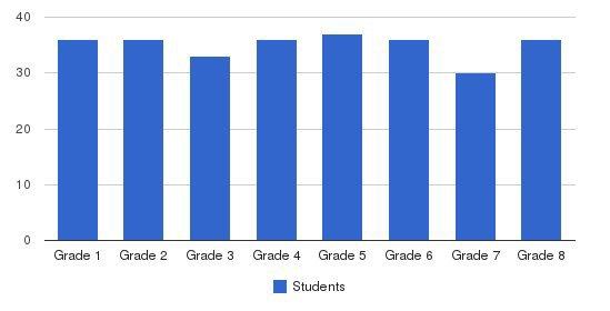 St Joseph School Students by Grade