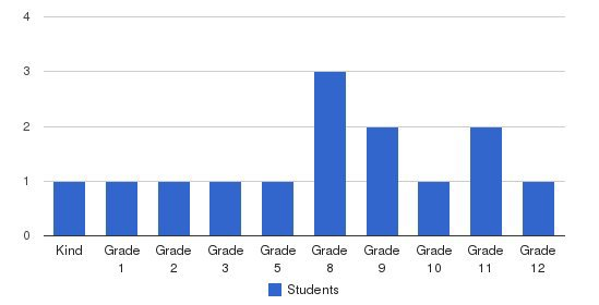 Nhs Human Services Students by Grade