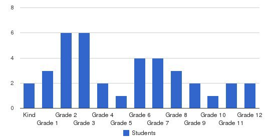 Northwestern Human Services Autism School Students by Grade