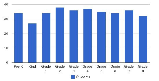 St. Joseph Of Cupertino Elementary School Students by Grade