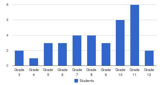 Progressions School Students by Grade