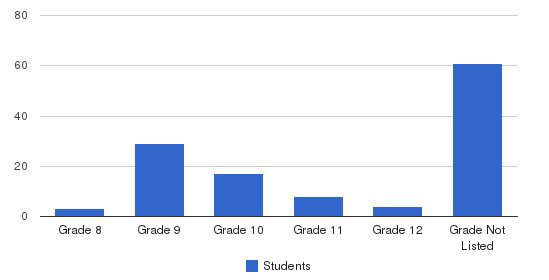 St. Katharine Drexel School Students by Grade