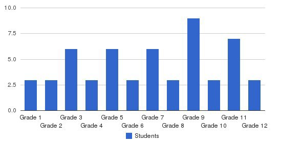 Transformation Learning Students by Grade