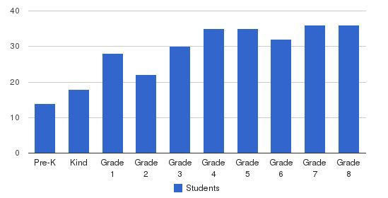St. Juliana Falconieri School Students by Grade