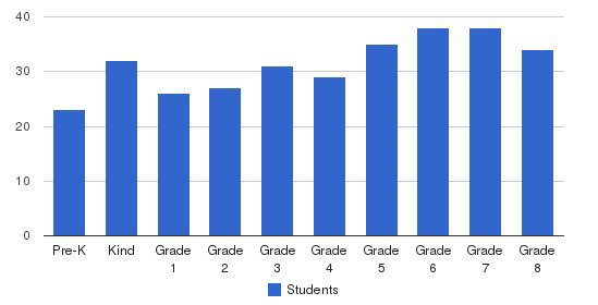 St Justin Elementary School Students by Grade