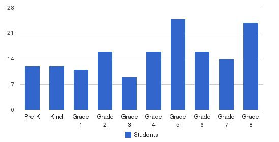 St Kieran Catholic School Students by Grade