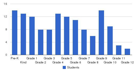 Victory Baptist Academy Students by Grade