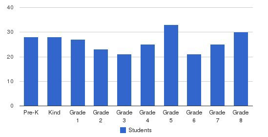 St Leander School Students by Grade