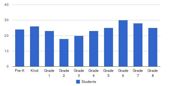 School Of Saint Leo The Great Students by Grade