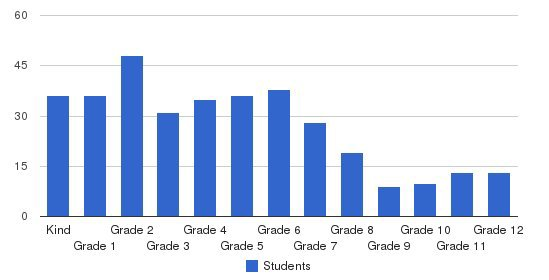 New Covenant Schools Students by Grade