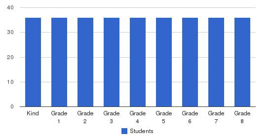 St Lucy Parish School Students by Grade