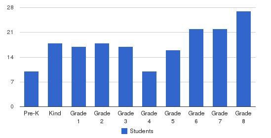 St Madeleine School Students by Grade