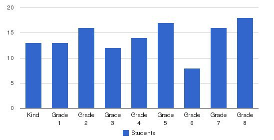 St Maria Goretti Elementary School Students by Grade