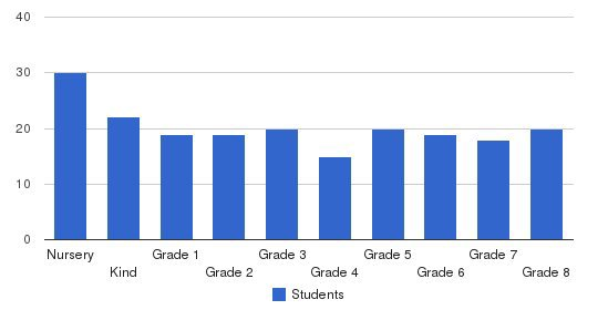 St. Marks Episcopal School Students by Grade