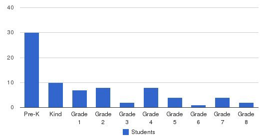 Newport Montessori School Students by Grade