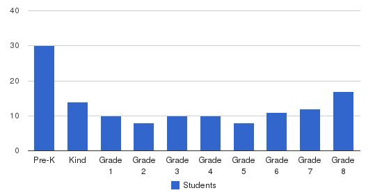 St. Martin Fields Parish School Students by Grade