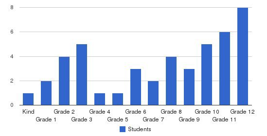 William Thomas Academy Students by Grade
