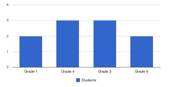 Big Springs Center & School Students by Grade