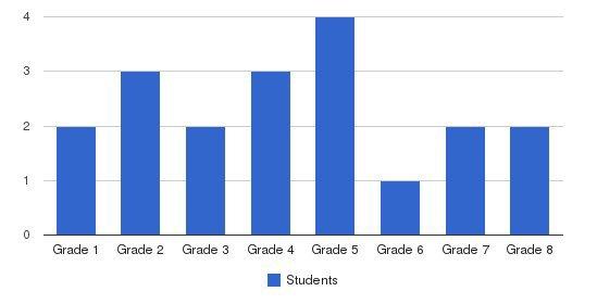 Wood Corner School Students by Grade