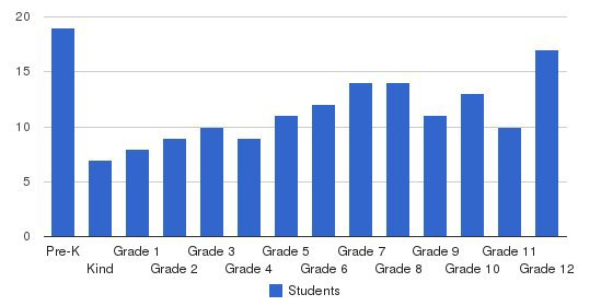 Meridian School Students by Grade