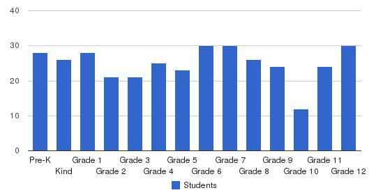 Christian Heritage School Students by Grade