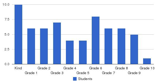 Light Of The World Of Atlanta Students by Grade