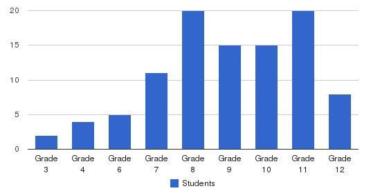 Gateway Christian Schools - Campus School Students by Grade