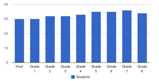 St. Monica Catholic Elementary School Students by Grade