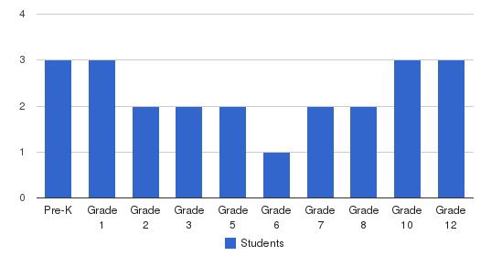 Mt. Greylock Christian Academy Students by Grade