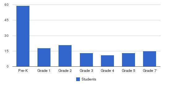 Sanderling Waldorf School Students by Grade