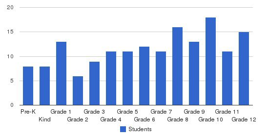 New Covenant Academy Students by Grade