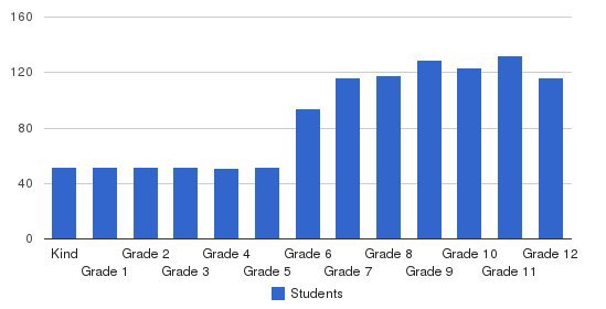 Crossroads Elementary Students by Grade