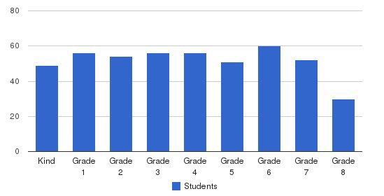 St Patrick Catholic School Students by Grade