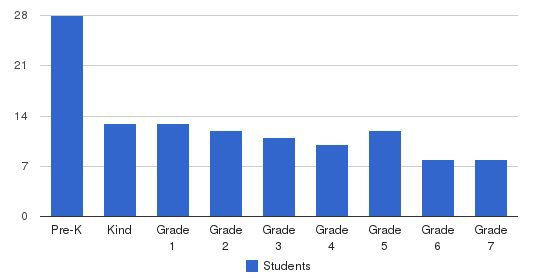 The Houston Korean School Students by Grade