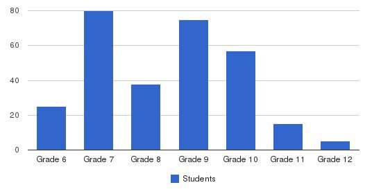 Cep-hisd Parnership School Students by Grade