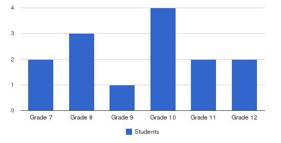 Academy Of Amherst Jr-sr High School Students by Grade