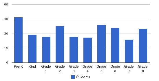 St Patricks Catholic School Students by Grade