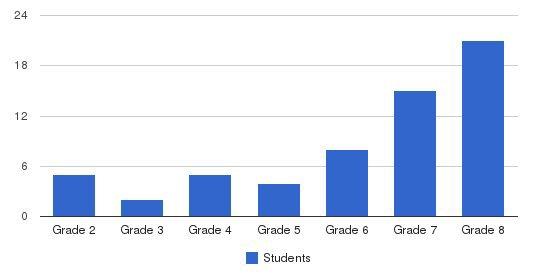 Joseph Academy-melrose Park Students by Grade