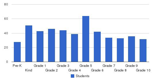 Maironis Lithuanian School Students by Grade